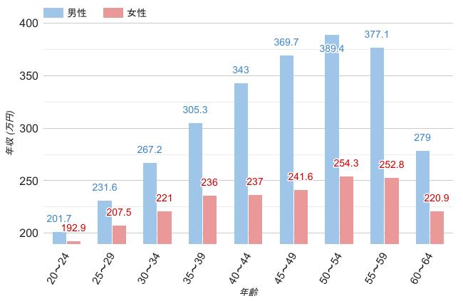 広島県の男女年齢別平均年収