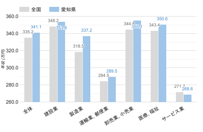 愛知県の男性職業別平均年収
