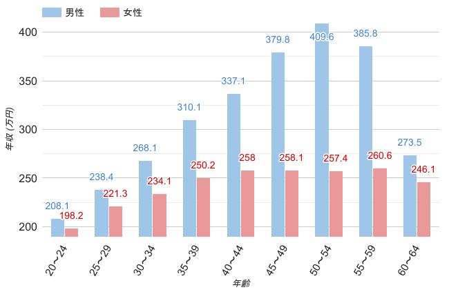 奈良県の男女年齢別平均年収