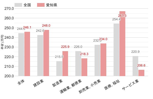 愛知県の女性職業別平均年収