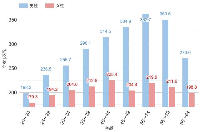 福島県の男女平均年収