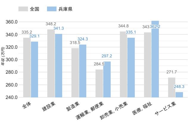 兵庫県の男性職業別平均年収