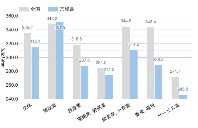 宮城県の男性平均年収
