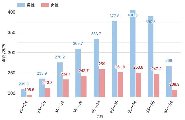 滋賀県の男女年齢別平均年収