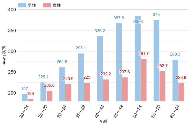 宮城県の男女平均年収