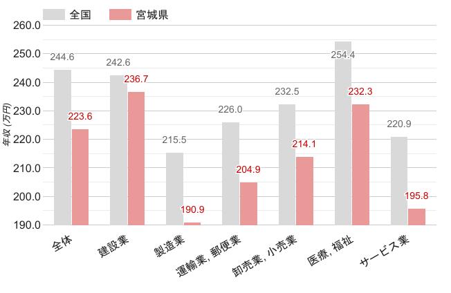 宮城県の女性平均年収