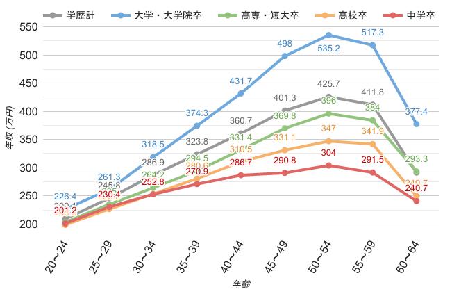福岡県の男性学歴別平均年収