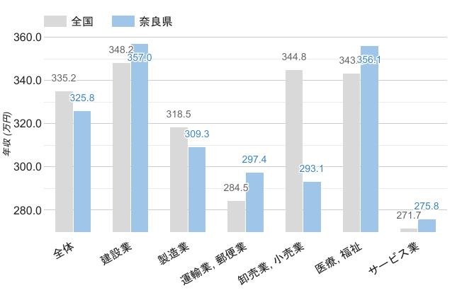 奈良県の男性職業別平均年収