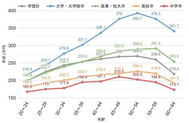 大阪府の女性学歴別平均年収