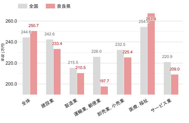 奈良県の女性職業別平均年収
