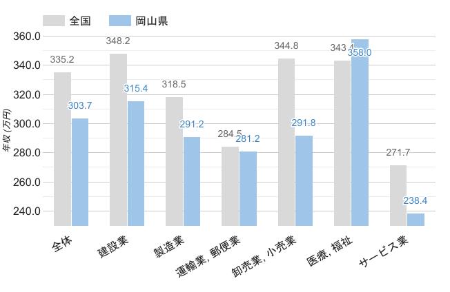 岡山県の男性職業別平均年収