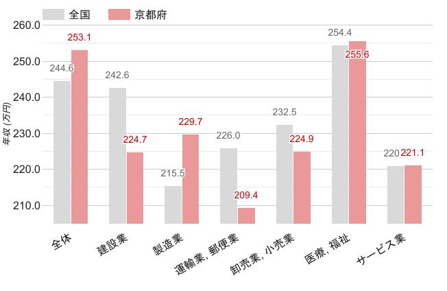 京都府の女性職業別平均年収
