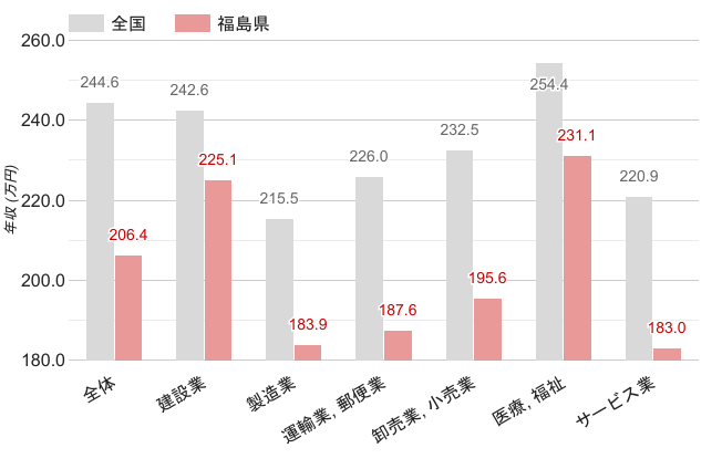 福島県の女性平均年収