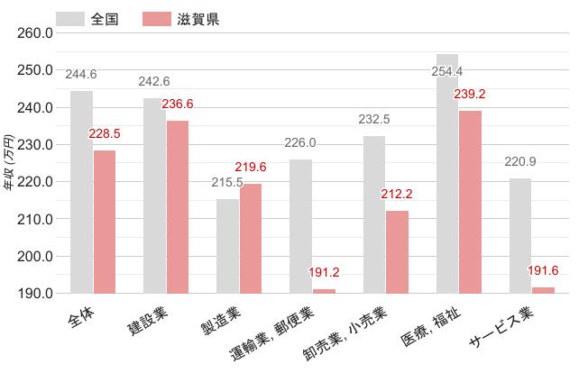 滋賀県の女性職業別平均年収