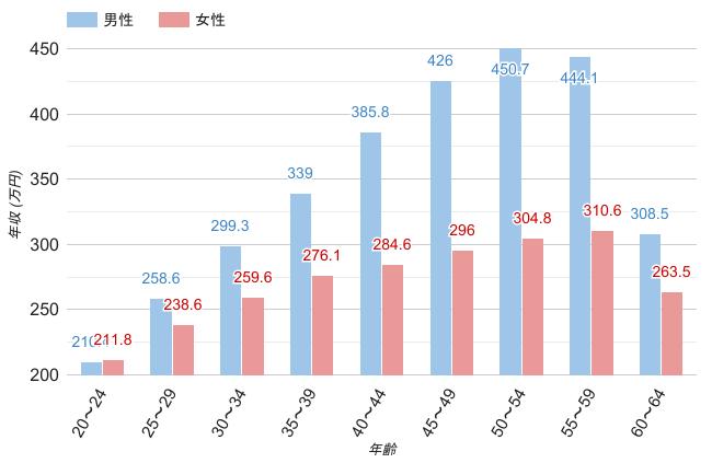 大阪府の男女年齢別平均年収
