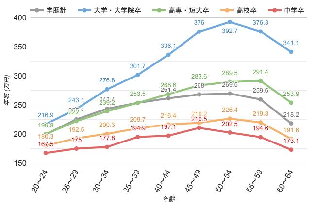 神奈川県の女性職業別平均年収