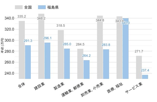 福島県の男性平均年収