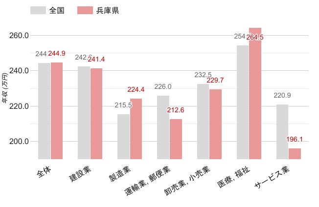 兵庫県の女性職業別平均年収