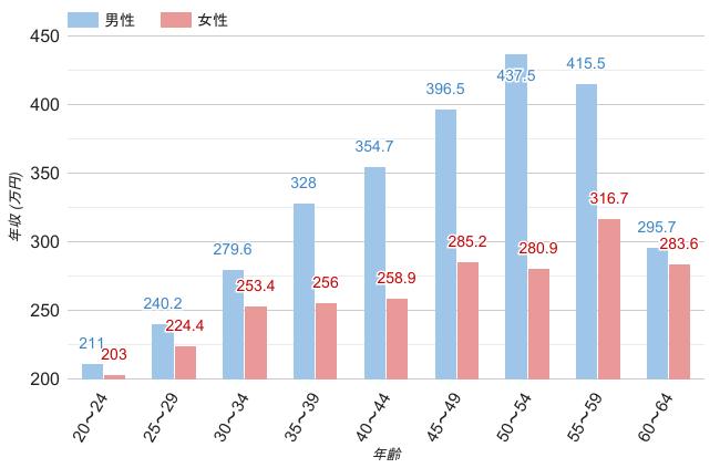 京都府の男女別平均年収