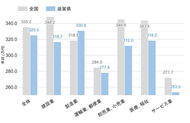 滋賀県の男性職業別平均年収