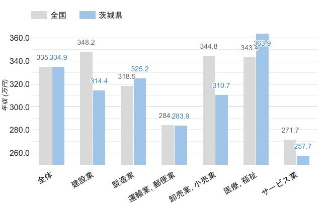 茨城県の男女平均年収