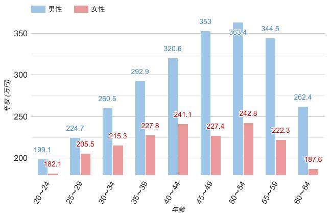 神奈川県の男女別平均年収