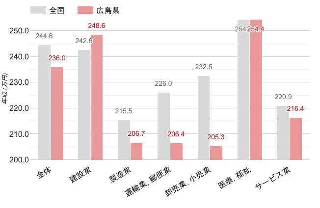 広島県の女性職業別平均年収