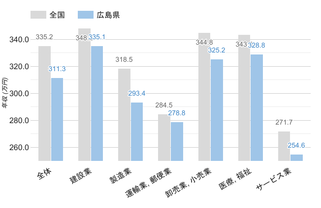 広島県の男性職業別平均年収