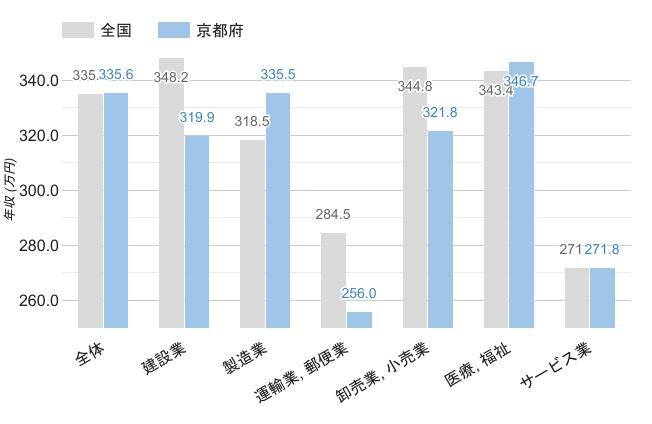 京都府の男性職業別平均年収