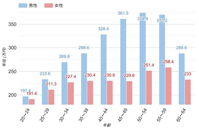 岡山県の男女年齢別平均年収