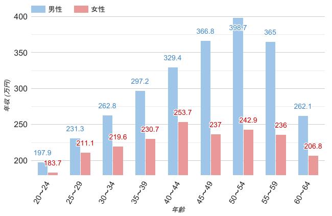 福岡県の男女別平均年収